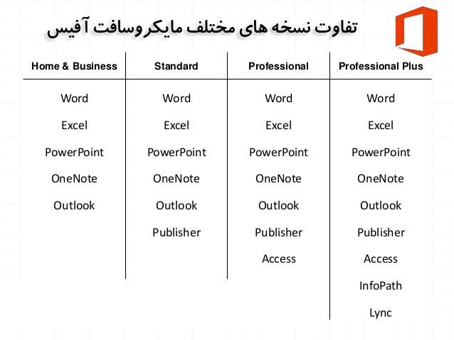 Microsoft office 2016 professional plus x86 x64 1 pc - Difference between office professional and professional plus ...
